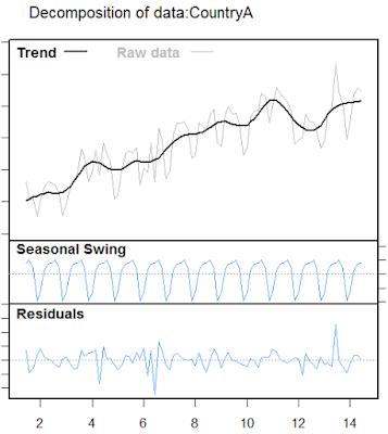 Descomposición en tendencia