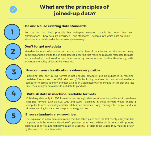 Figure 2: The 5 Principles of joined-up data infographic (self production)