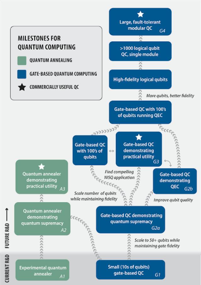 milestone for quantum computer image