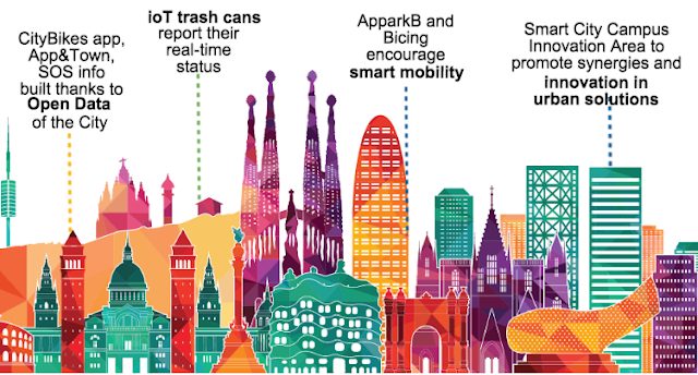 Barcelona as a Smart City