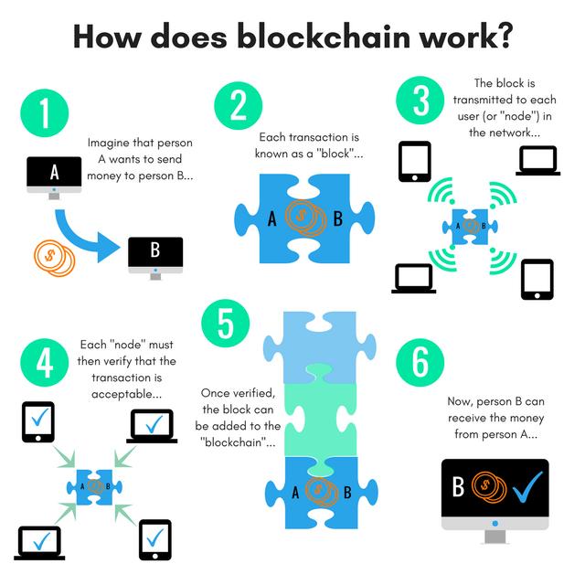 Що таке блокчейн