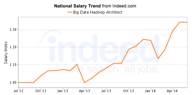US salary trend