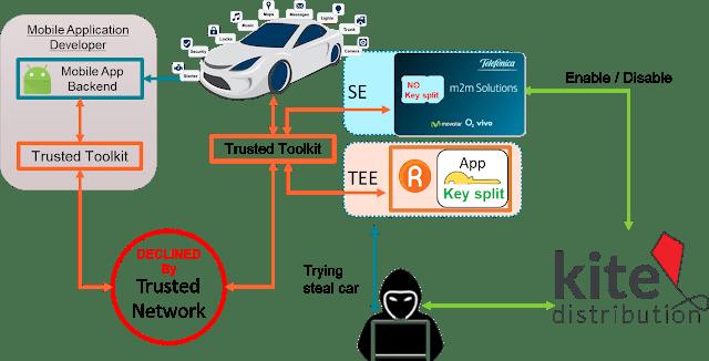 Automotive IoT Use Case imagen
