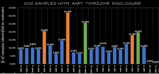 samples with AAPT Timezone disclosure image