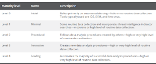 Managed Detection & Response cybersecurity screen capture imagen