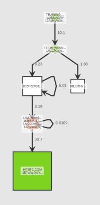 Visualización de movimientos en Blockseer imagen