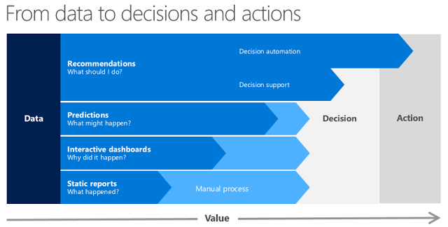From data to decisions and actions - infographics