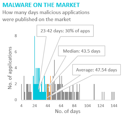 malware on the market cybersecurity report 2018 H2 imagen