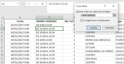 Excel table showing creation of first step