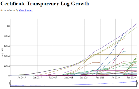 Certificate Transparency Log Growth