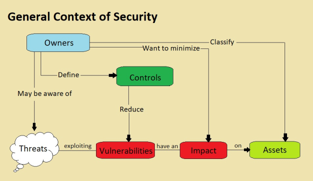 General context of information security