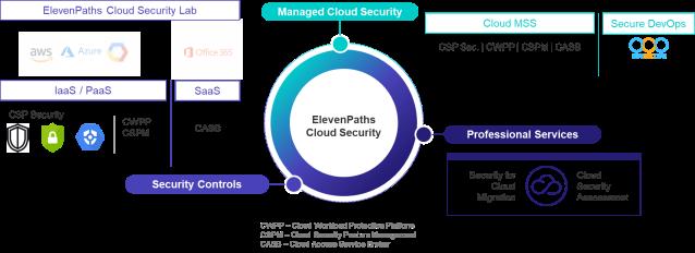 ElevenPaths Cloud Security