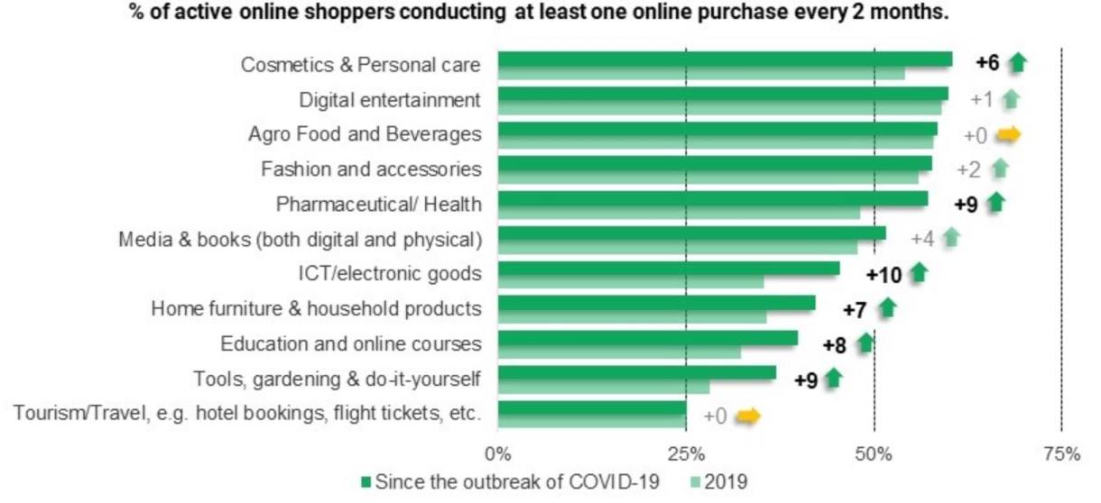 % of active online shoppers conducting at least one online purchase every 2 months