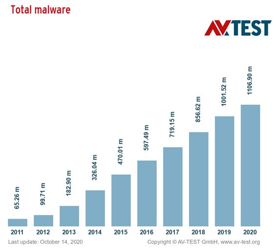 Picture 1: source: https://www.av-test.org/en/statistics/malware/