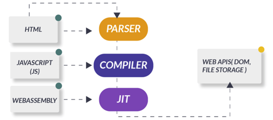General architecture of WebAssembly Application