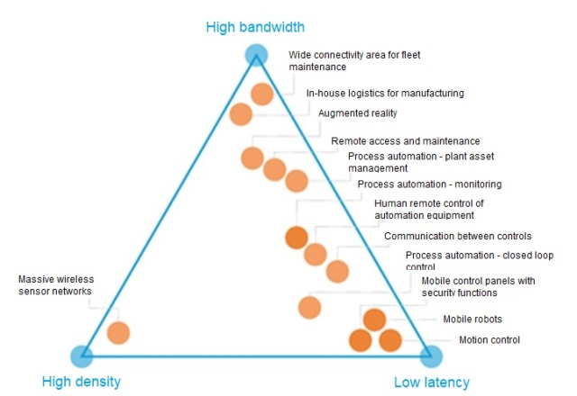 The triangle of the 5G in Industry 4.0