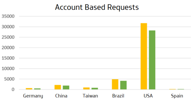 Account Based Requests