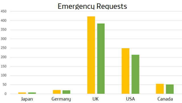 Emergency Requests