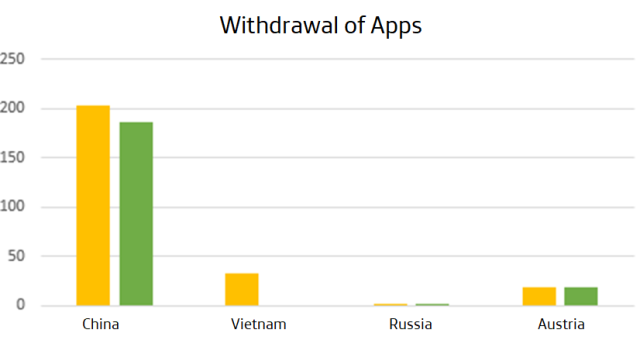 Withdrawal of Apps