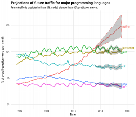 Projections of future for major programming languages (Image Credit: Stack Overflow)